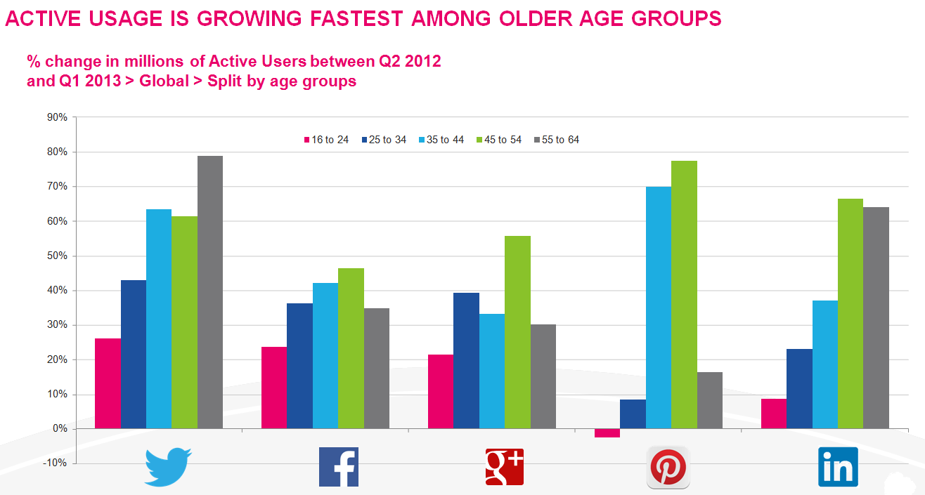 Growth in social media use